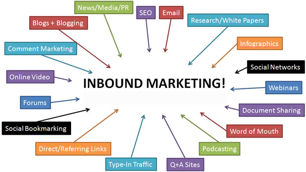 4 Best Inbound Marketing Strategies to promote your app
